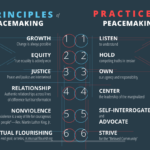 the principles and practices of peacemaking infographic